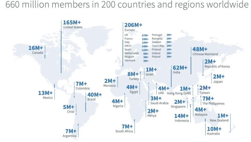 B2B Marketing Statistics on LinkedIn You Should Know in 2020