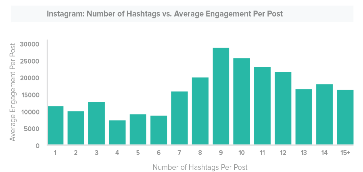 Optimal and Ideal Post lengths for Maximum Engagement on Social Media